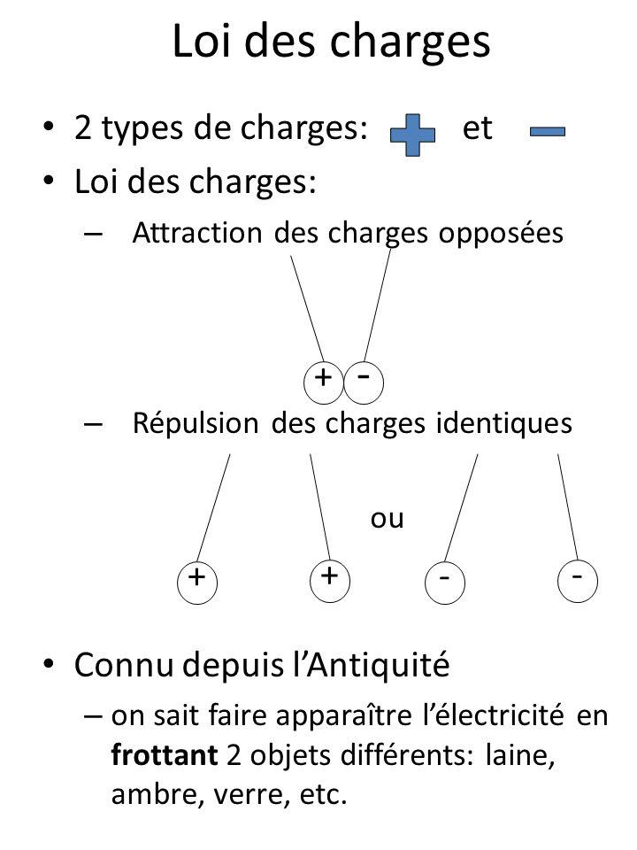 - Loi des charges 2 types de charges: et Loi des charges: