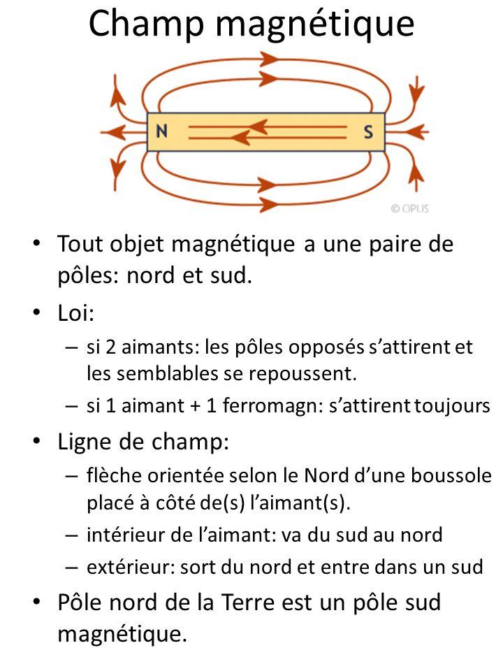 Champ magnétique Tout objet magnétique a une paire de pôles: nord et sud. Loi: