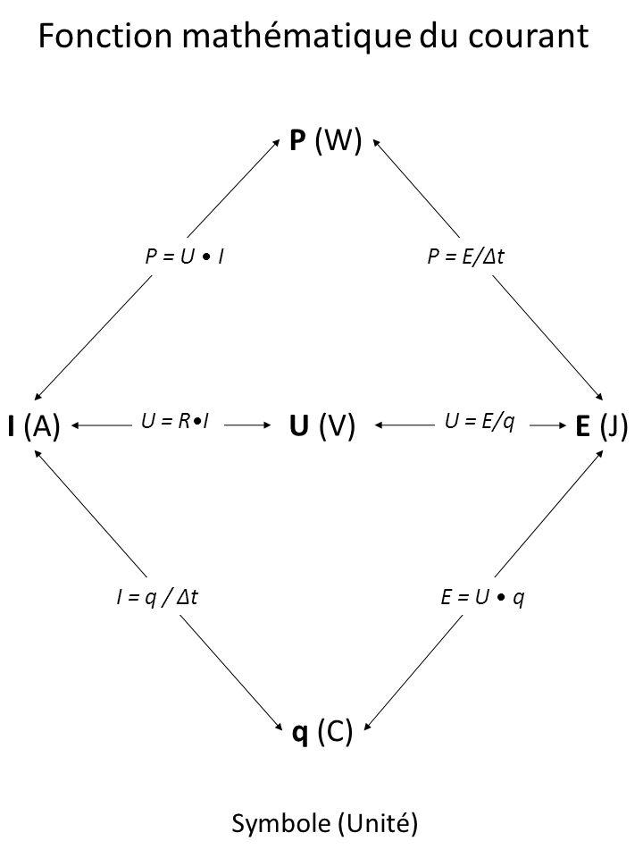 Fonction mathématique du courant