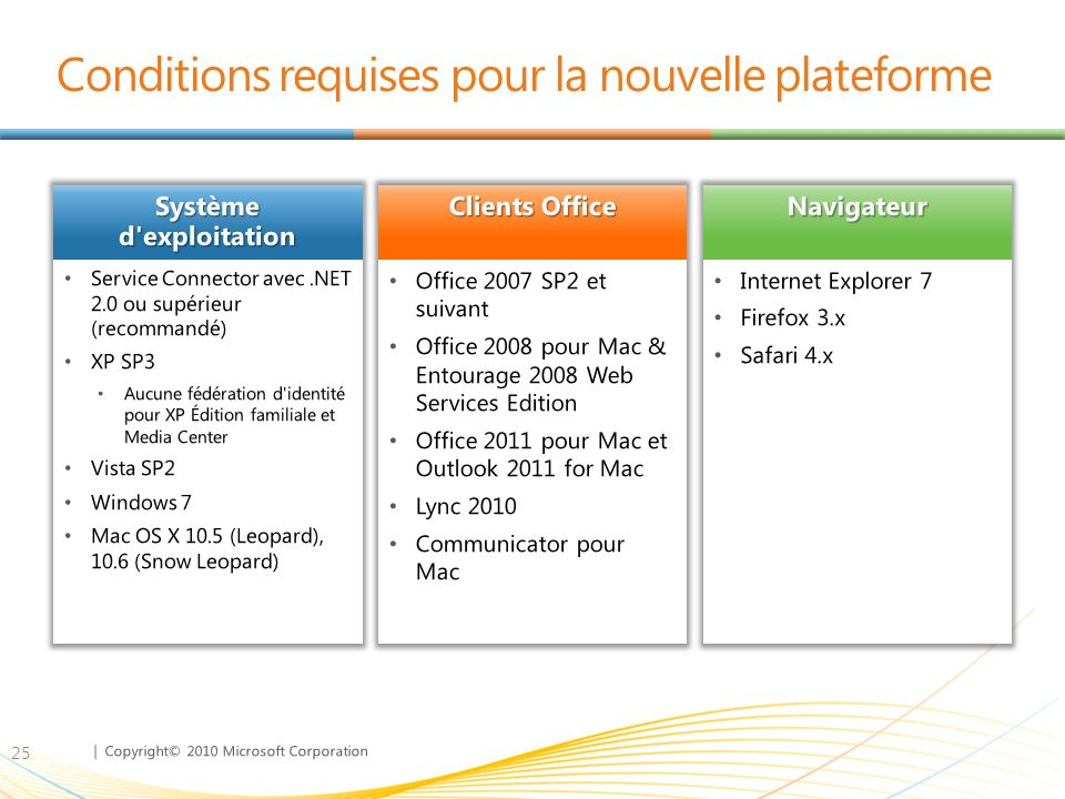 Conditions requises pour la nouvelle plateforme