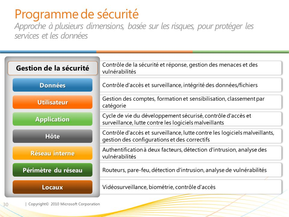 Programme de sécurité Approche à plusieurs dimensions, basée sur les risques, pour protéger les services et les données