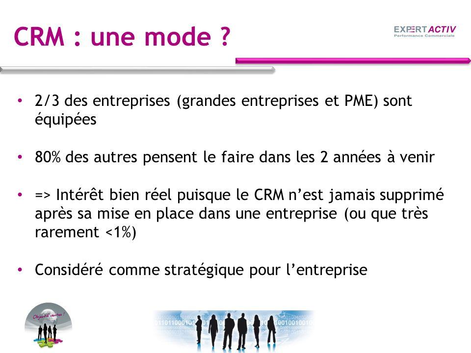 CRM : une mode 2/3 des entreprises (grandes entreprises et PME) sont équipées. 80% des autres pensent le faire dans les 2 années à venir.