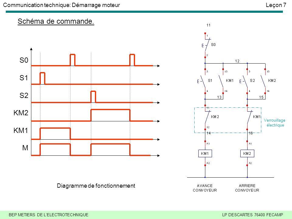 Schéma de commande. S0 S1 S2 KM2 KM1 M Diagramme de fonctionnement