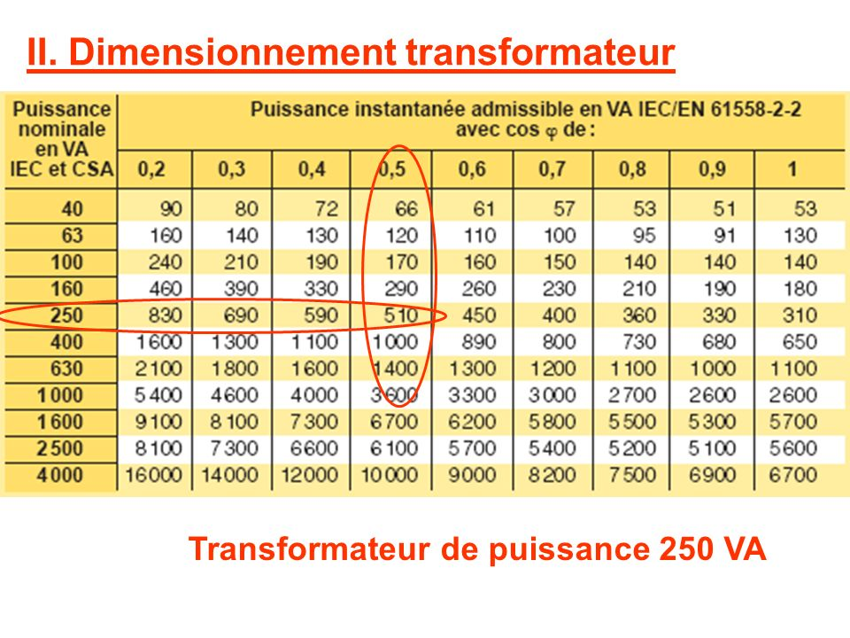 II. Dimensionnement transformateur