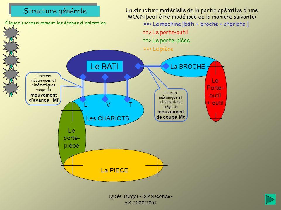 Le BATI Structure générale La BROCHE Le Porte-outil + outil L V T