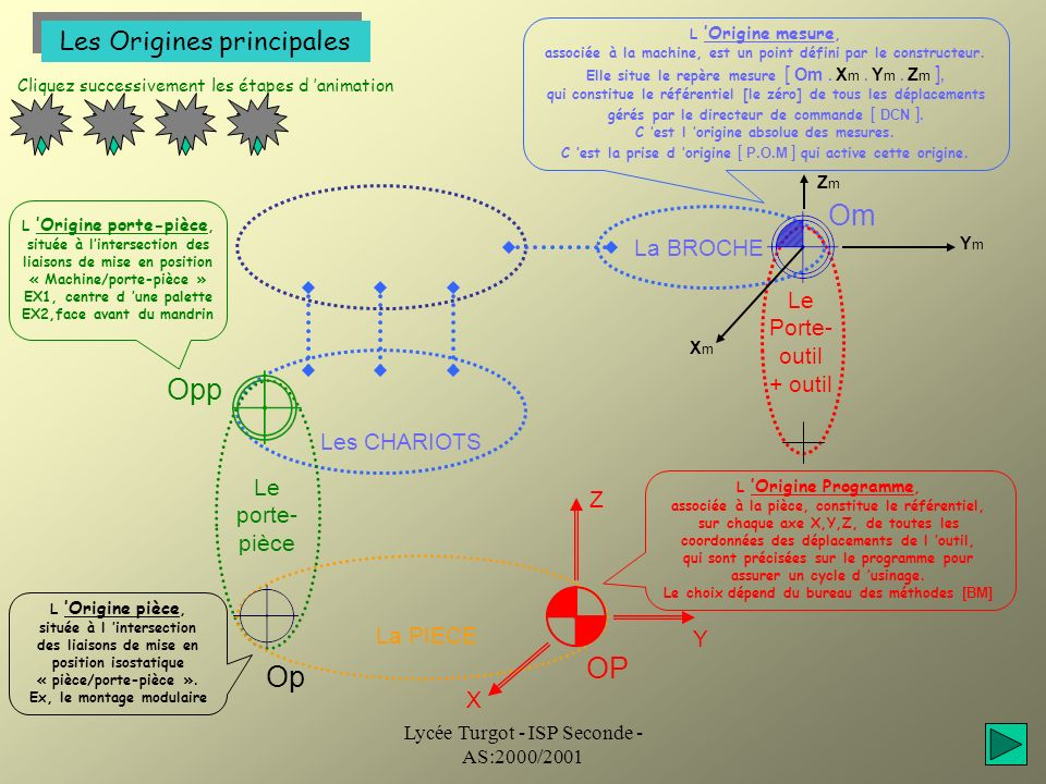 Om Opp OP Op Les Origines principales La BROCHE Le Porte-outil + outil