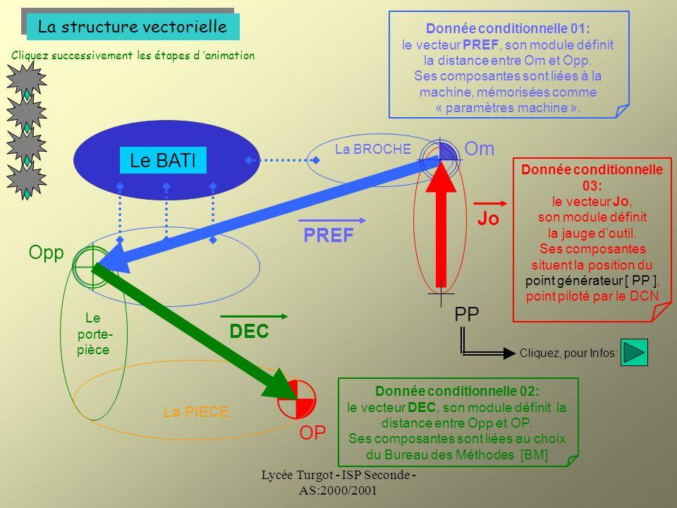 Om Le BATI Jo PREF Opp PP DEC OP La structure vectorielle La PIECE