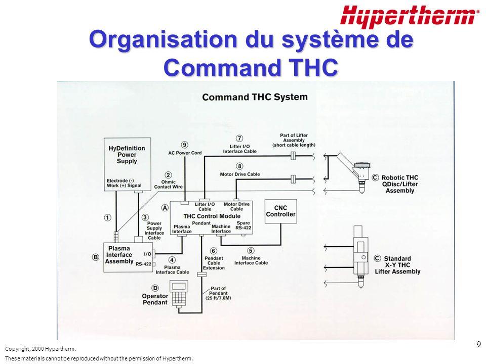 Organisation du système de Command THC