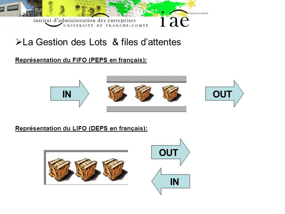 La Gestion des Lots & files d'attentes Représentation du FIFO (PEPS en français): Représentation du LIFO (DEPS en français):