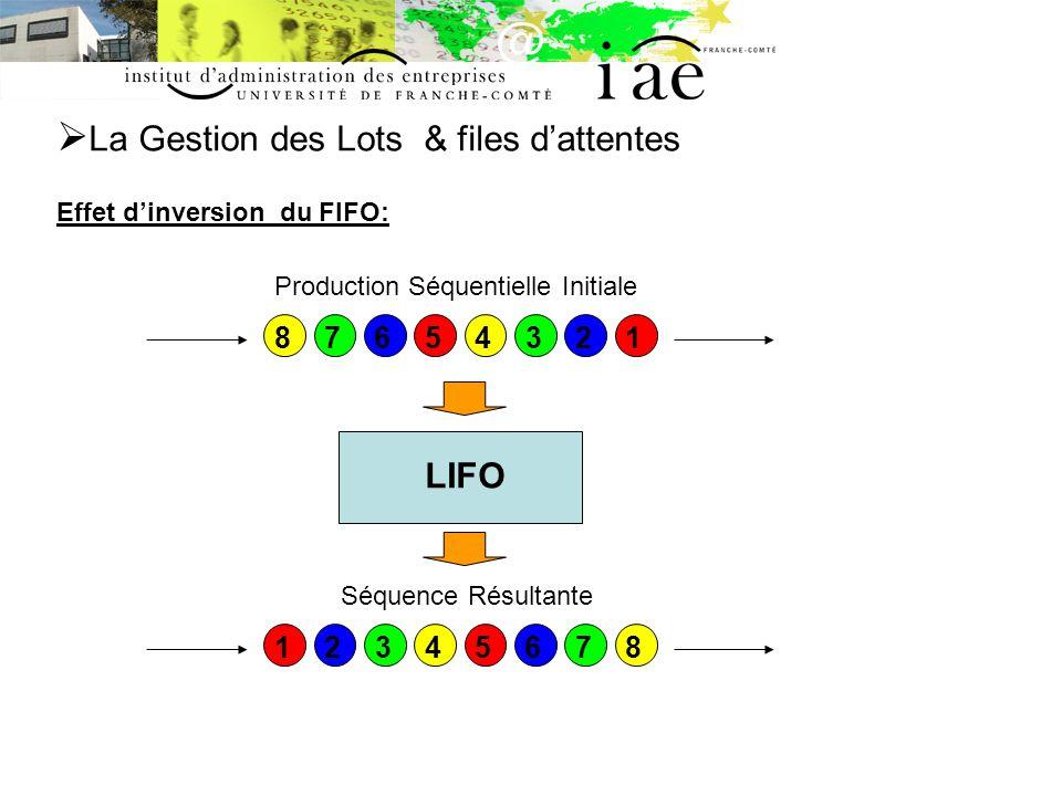 La Gestion des Lots & files d'attentes Effet d'inversion du FIFO: