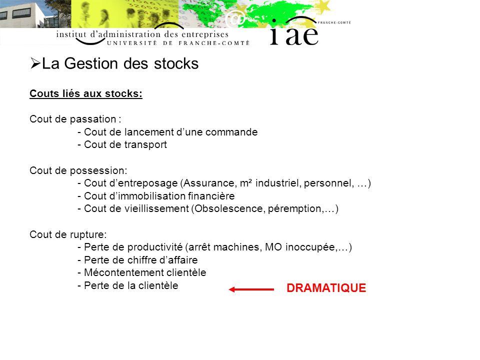 La Gestion des stocks Couts liés aux stocks: Cout de passation :