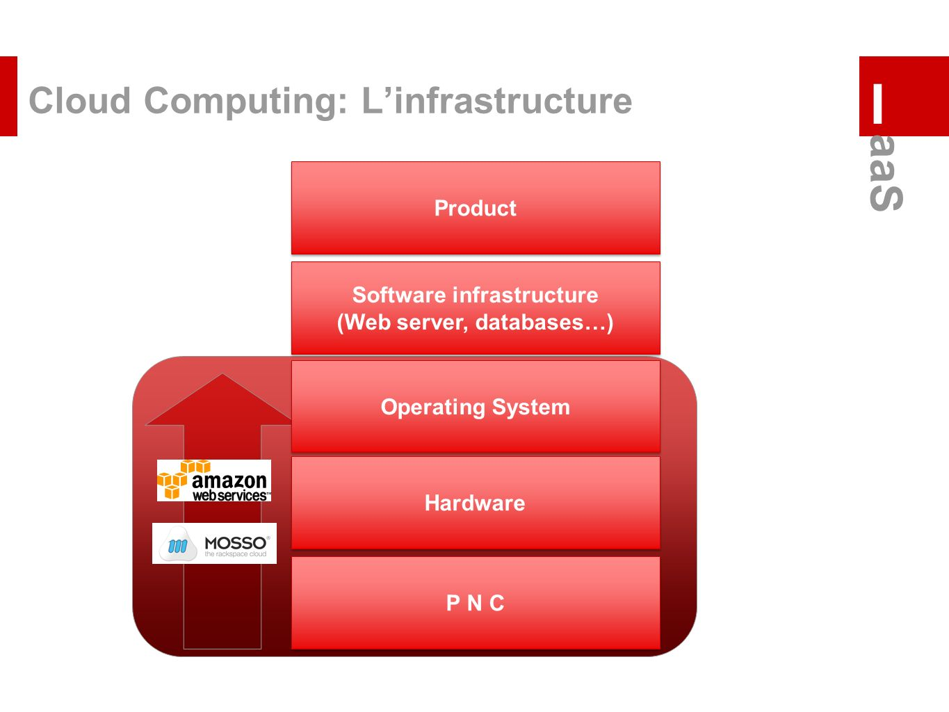 Cloud Computing: L'infrastructure
