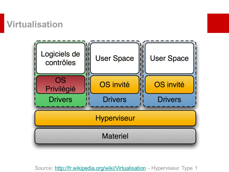 VirtualisationXen VMWare, Microsoft Hyper-V Server.