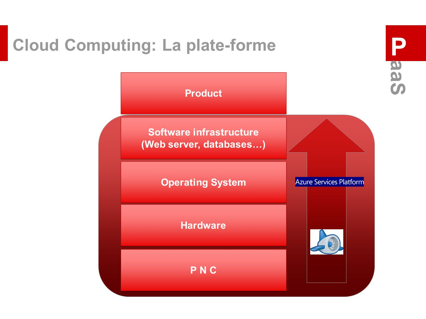 Cloud Computing: La plate-forme