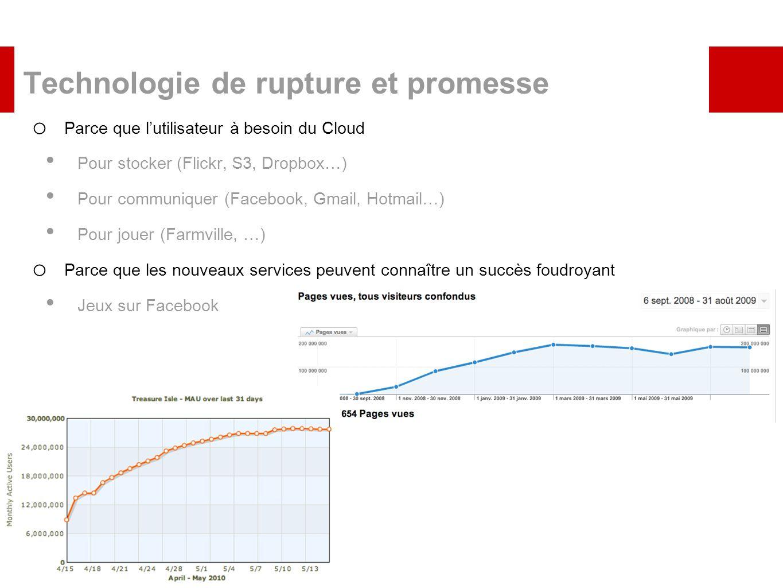 Technologie de rupture et promesse