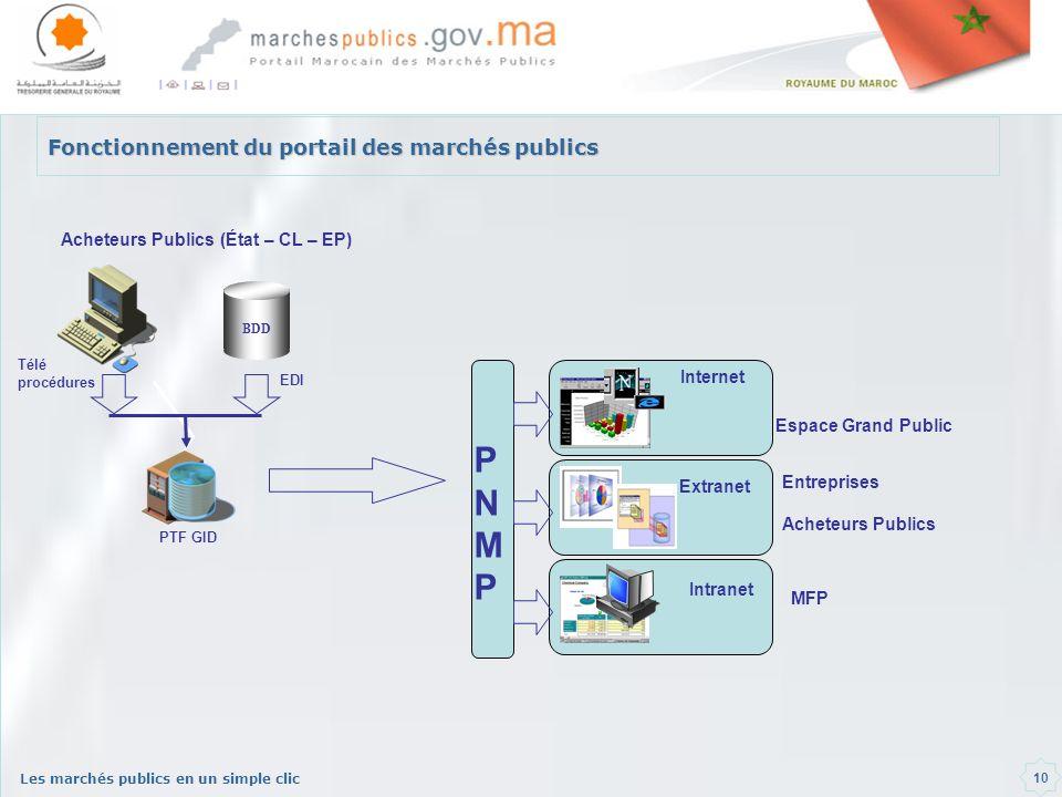 Fonctionnement du portail des marchés publics