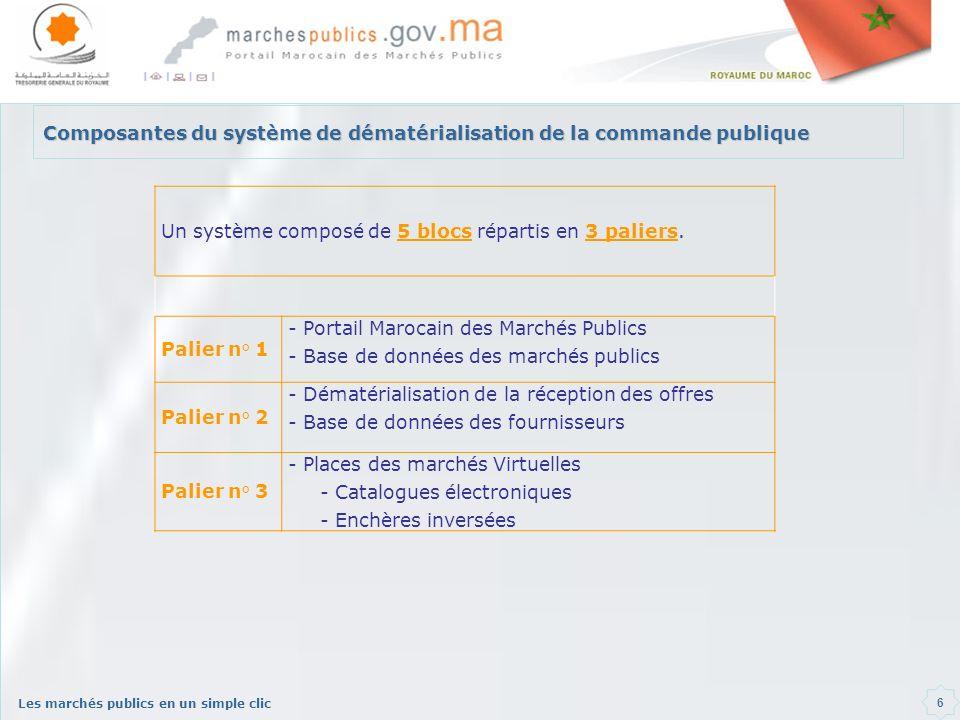 Composantes du système de dématérialisation de la commande publique