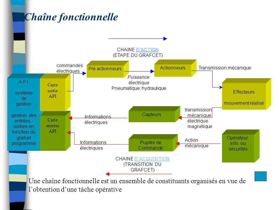 Chaîne fonctionnelleCHAINE D'ACTION. (ETAPE DU GRAFCET) commandes. électriques. Pré actionneurs. Actionneurs.
