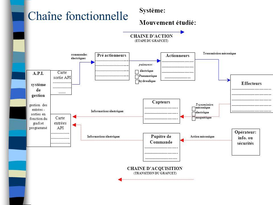 Chaîne fonctionnelle Système: Mouvement étudié: CHAINE D'ACTION