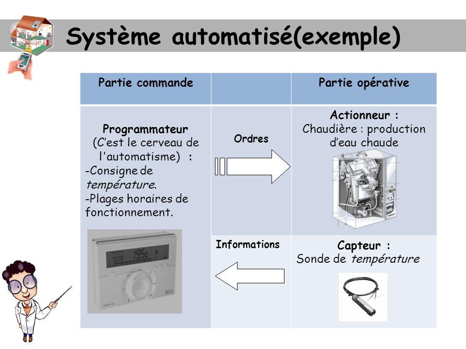 Système automatisé(exemple)