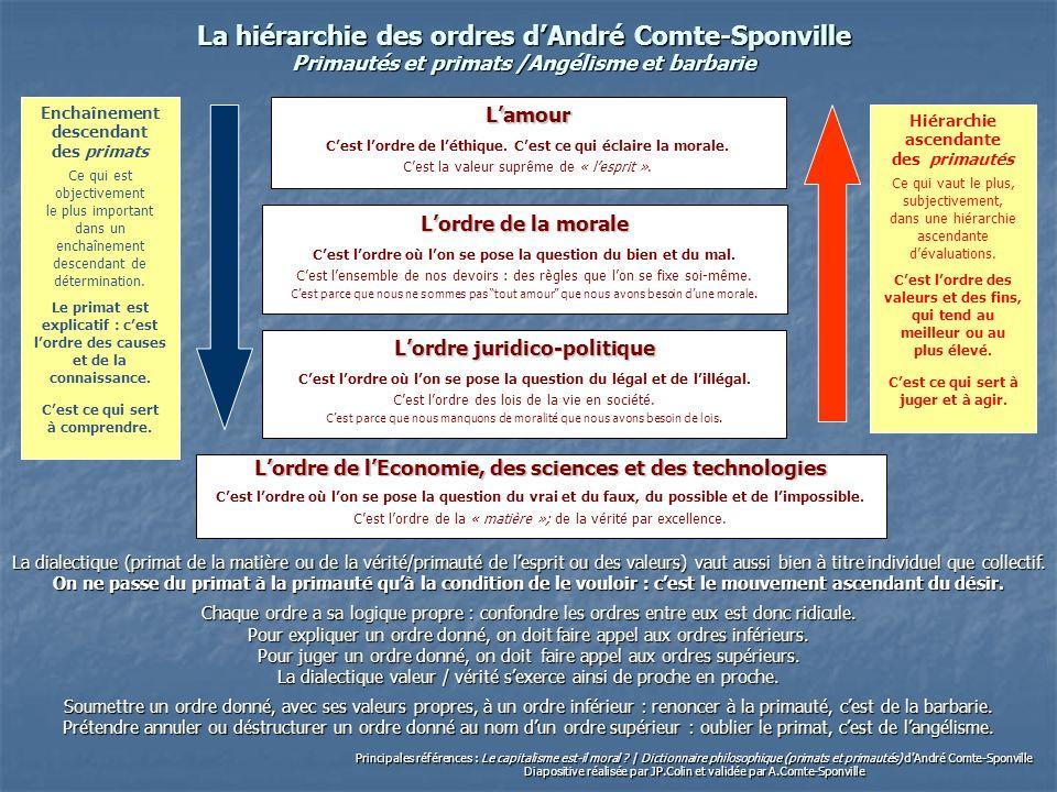 La hiérarchie des ordres d'André Comte-Sponville Primautés et primats /Angélisme et barbarie