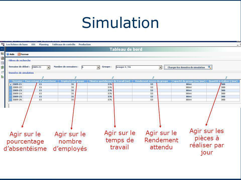Simulation Agir sur le pourcentage d'absentéisme