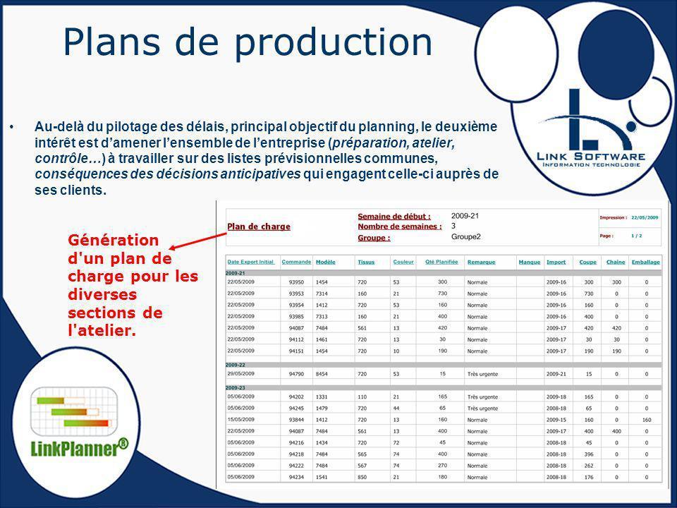 Plans de production