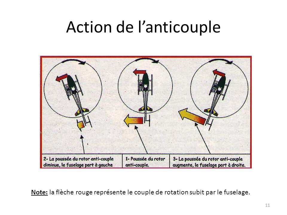 Action de l'anticouple