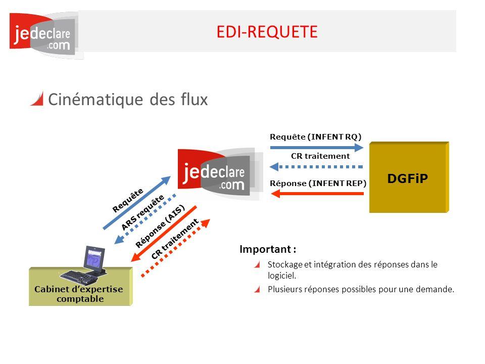 EDI-REQUETE Cinématique des flux DGFiP Important :