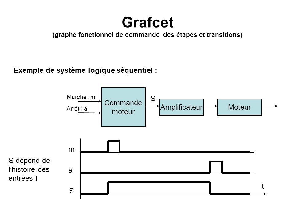 (graphe fonctionnel de commande des étapes et transitions)