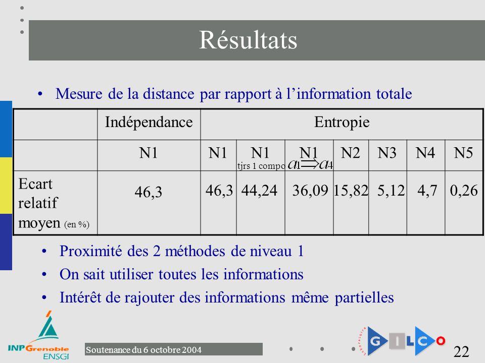 Résultats Mesure de la distance par rapport à l'information totale