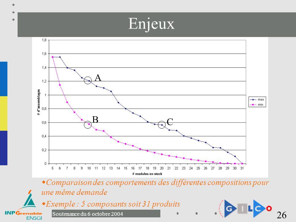 Enjeux A. B. C. Comparaison des comportements des différentes compositions pour une même demande.
