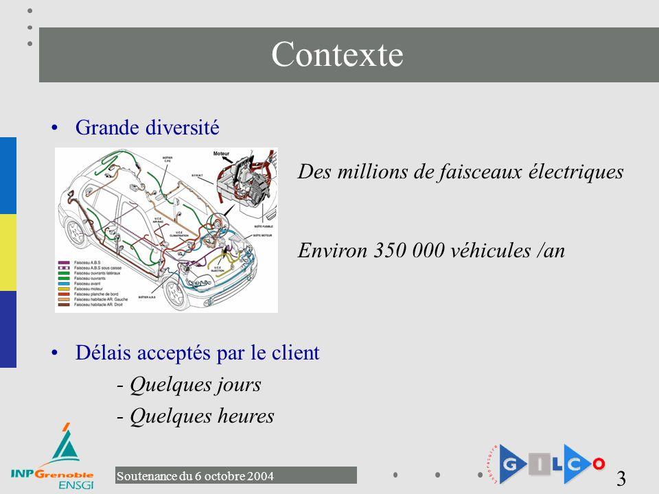 Contexte Grande diversité Des millions de faisceaux électriques