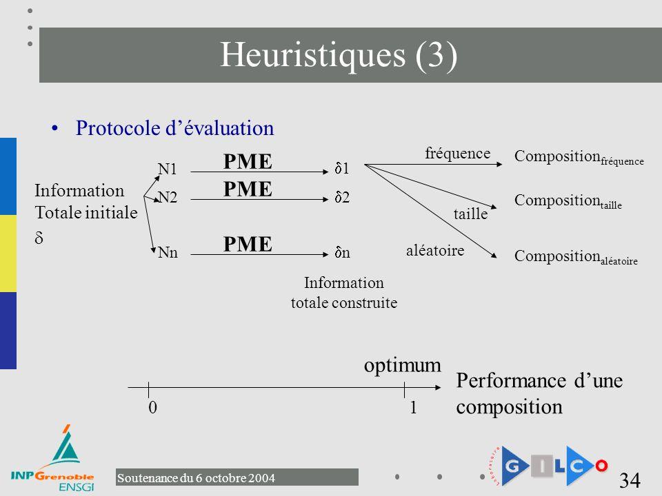Heuristiques (3) Protocole d'évaluation PME optimum
