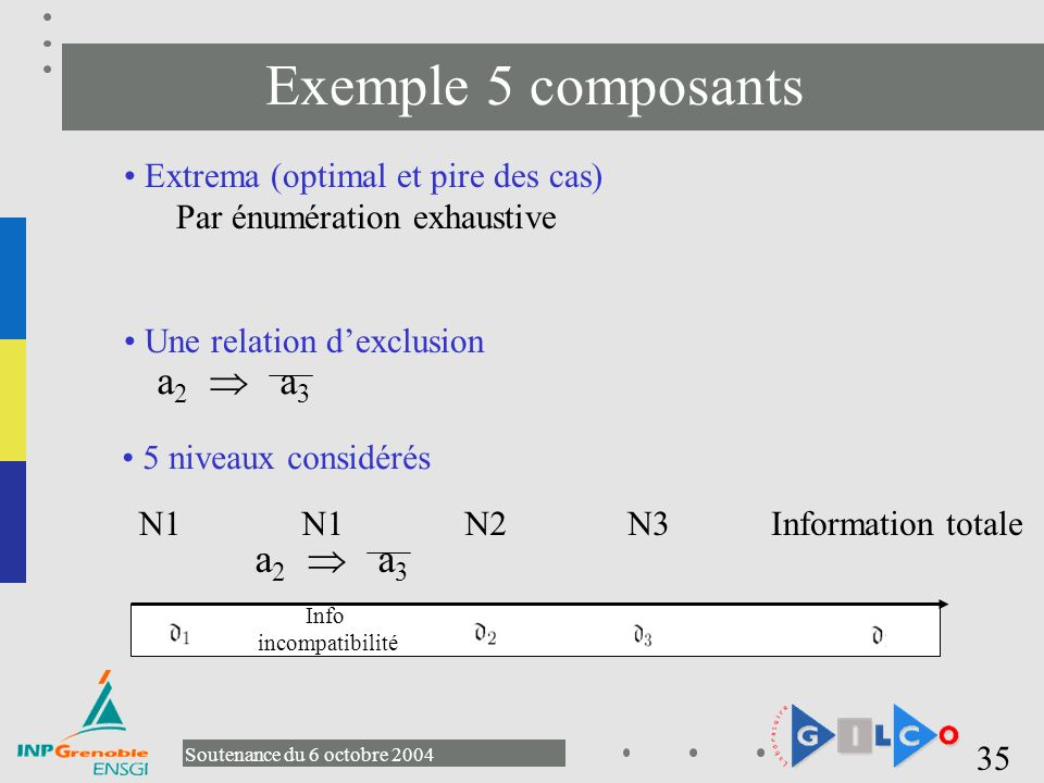 Exemple 5 composants a2  a3 a2  a3 Extrema (optimal et pire des cas)