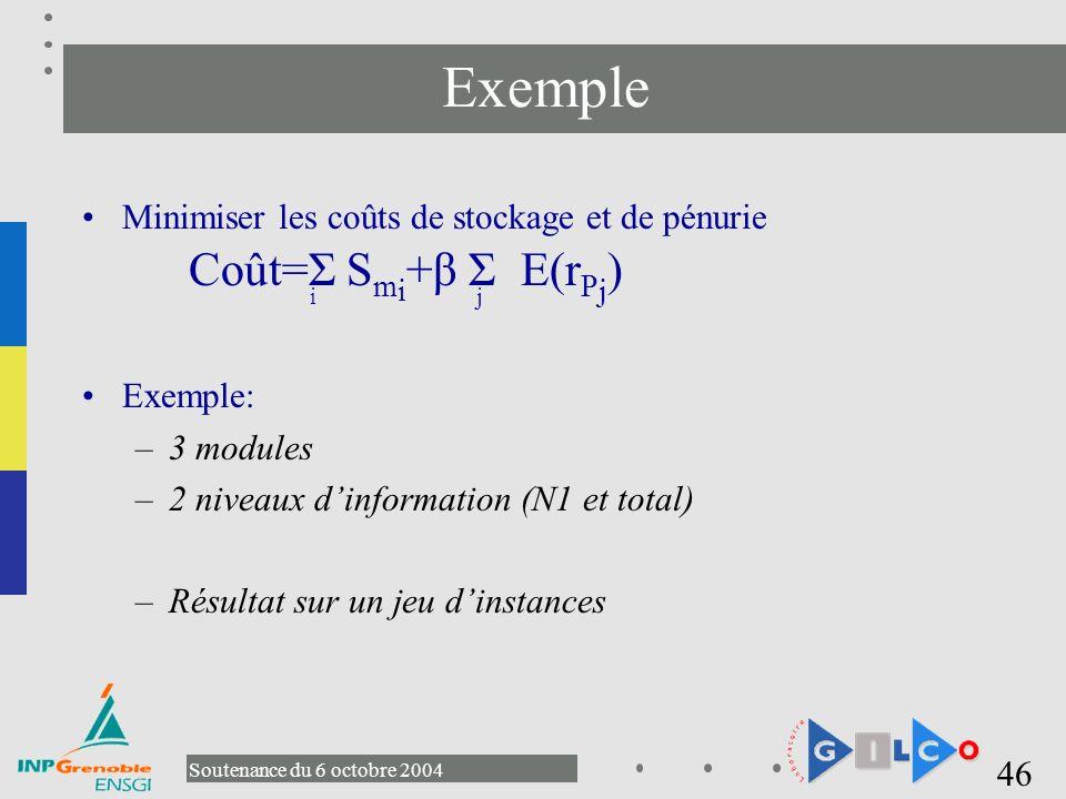 Exemple Minimiser les coûts de stockage et de pénurie Coût=Σ Smi+β Σ E(rPj) Exemple: 3 modules.