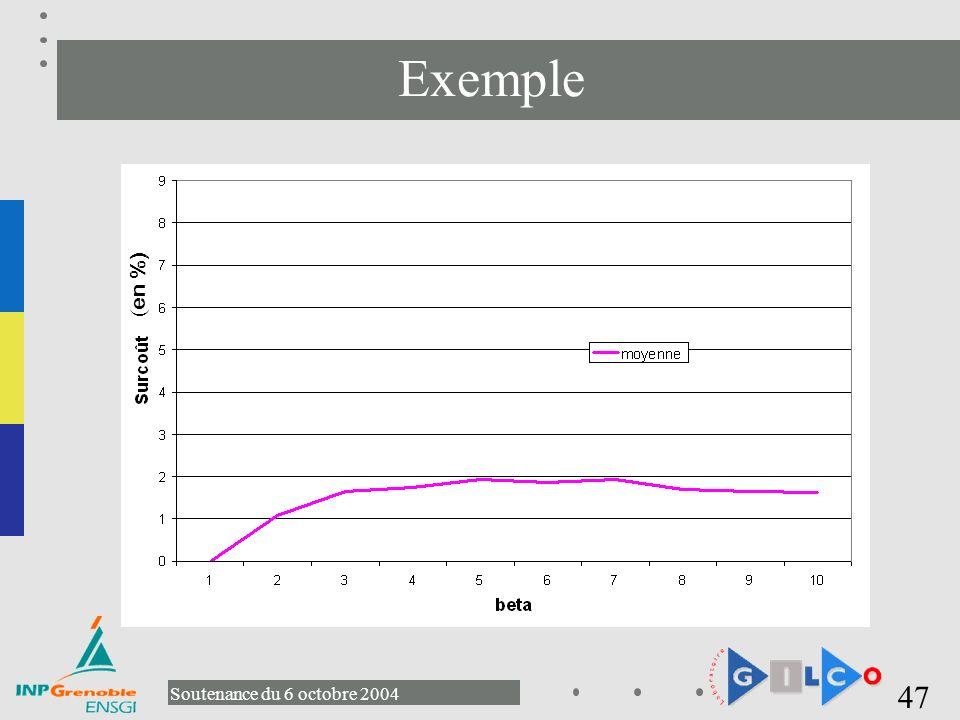 Exemple (en %)