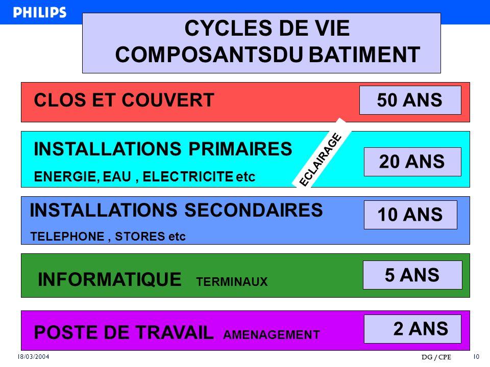 CYCLES DE VIE COMPOSANTSDU BATIMENT