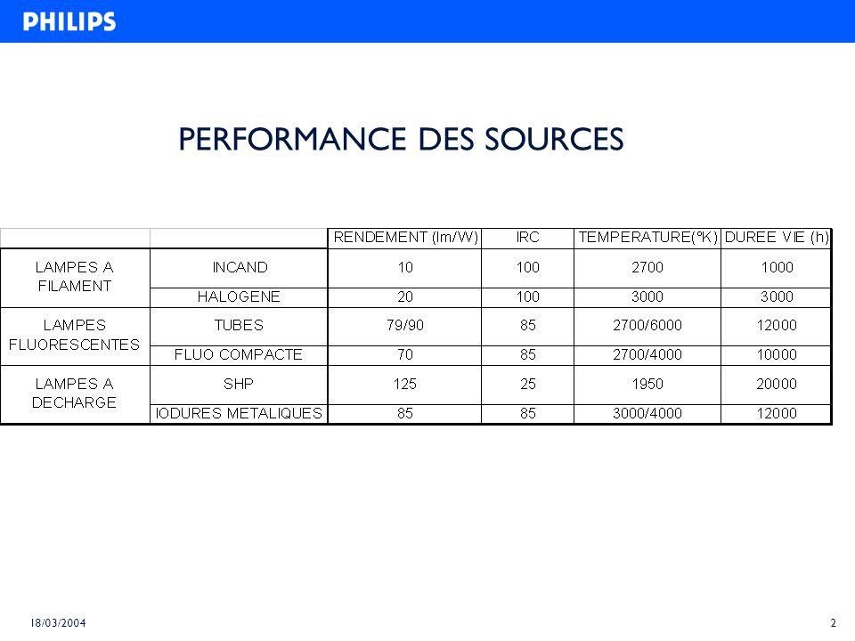 PERFORMANCE DES SOURCES