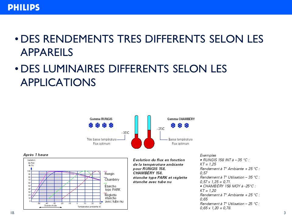 DES RENDEMENTS TRES DIFFERENTS SELON LES APPAREILS