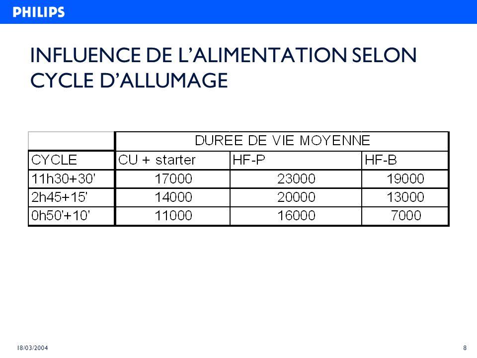 INFLUENCE DE L'ALIMENTATION SELON CYCLE D'ALLUMAGE