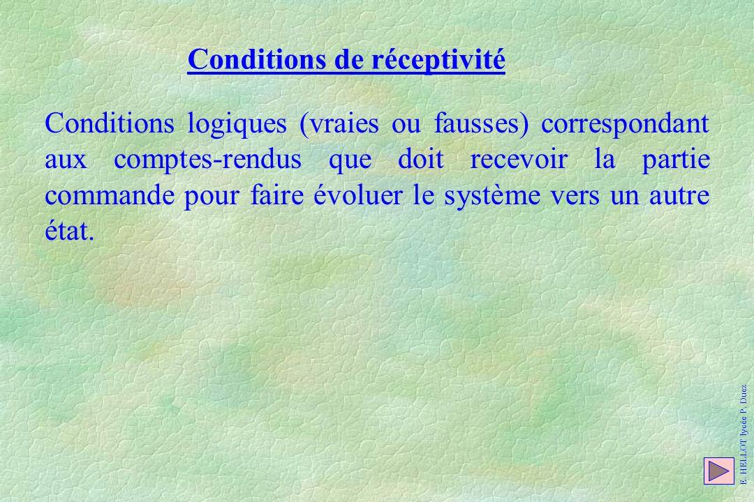 Conditions de réceptivité
