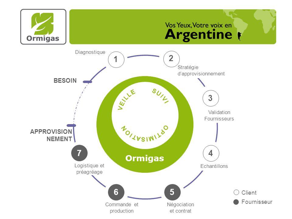 1 2 2 Ormigas 3 7 4 6 5 BESOIN APPROVISIONNEMENT Client Fournisseur