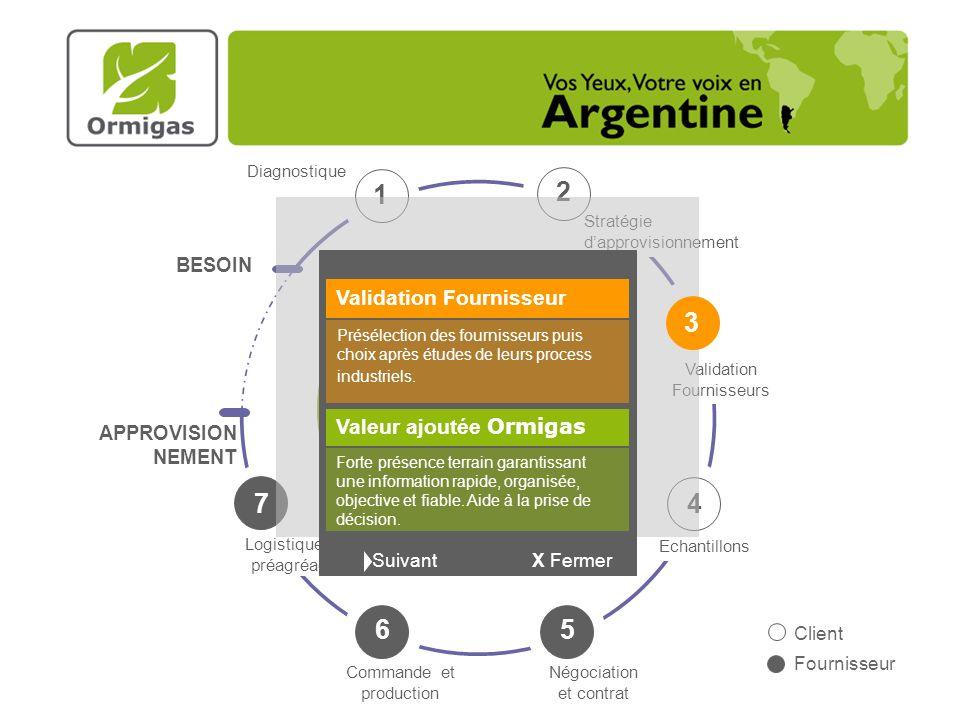 1 2 2 3 7 4 Ormigas 6 5 Validation Fournisseur Valeur ajoutée Ormigas