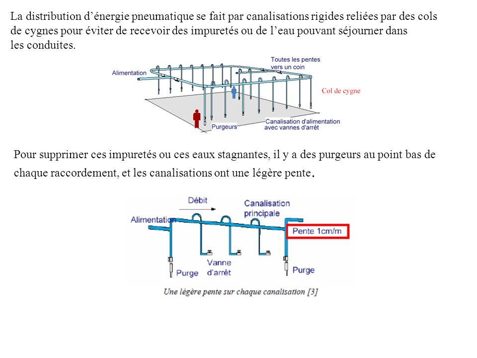 La distribution d'énergie pneumatique se fait par canalisations rigides reliées par des cols de cygnes pour éviter de recevoir des impuretés ou de l'eau pouvant séjourner dans