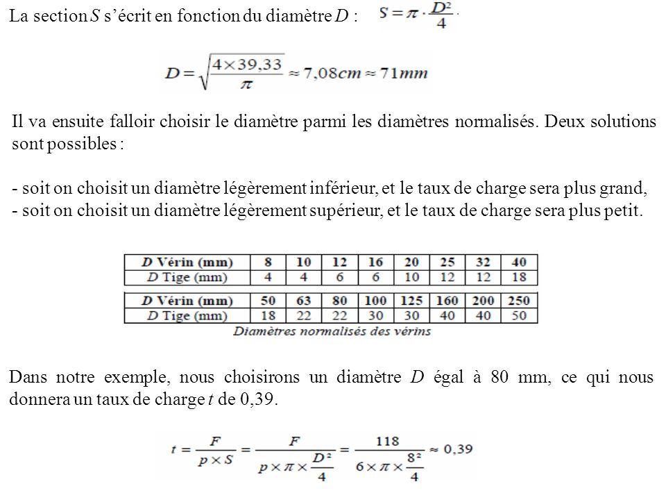 La section S s'écrit en fonction du diamètre D :