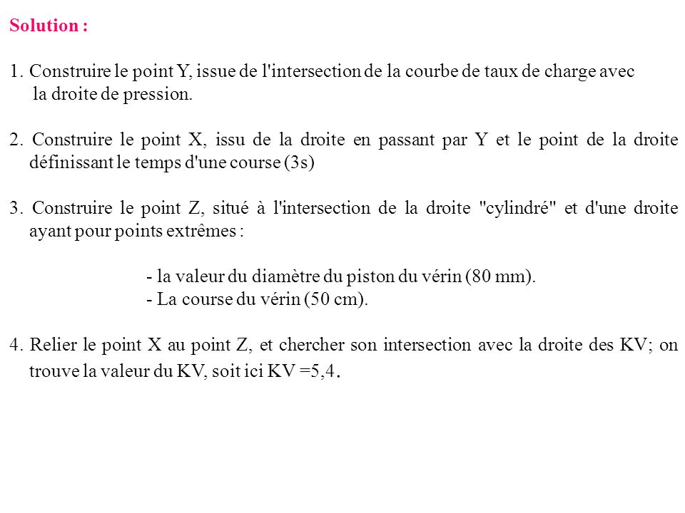 Solution : Construire le point Y, issue de l intersection de la courbe de taux de charge avec. la droite de pression.