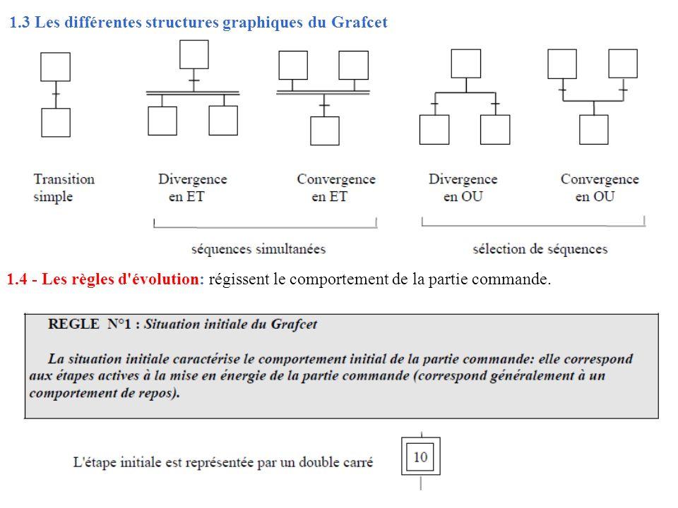 1.3 Les différentes structures graphiques du Grafcet