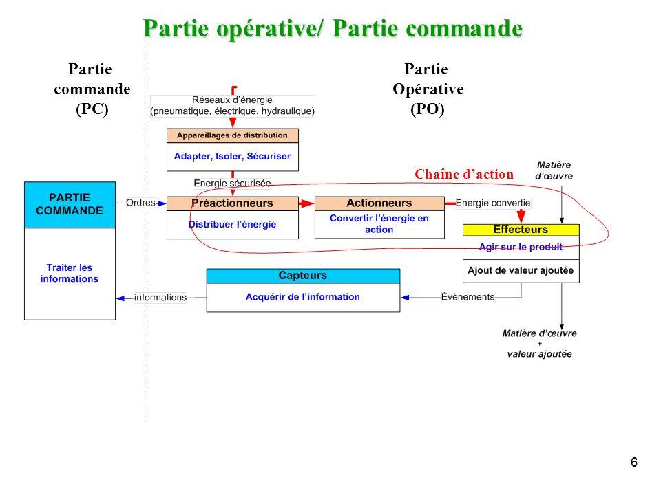 Partie opérative/ Partie commande