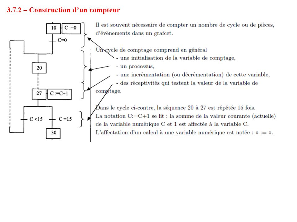 3.7.2 – Construction d'un compteur